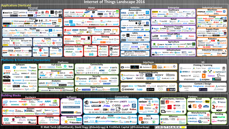 Internet of Things Landscape 2016