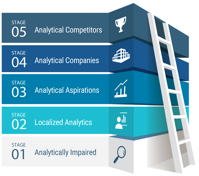 complete analytics, Solutions